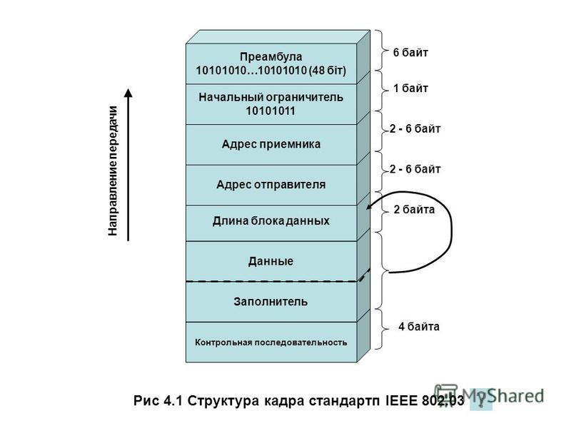 Контрольная последовательность Заполнитель Данные Длина блока данных Адрес отправителя Адрес приемника Начальный ограничитель 10101011 Преамбула 10101010…10101010 (48 біт) 6 байт 1 байт 2 - 6 байт 2 байта 4 байта Рис 4.1 Структура кадра стандарта IEE