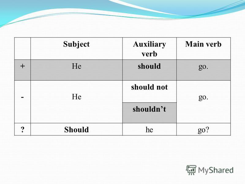 SubjectAuxiliary verb Main verb +Heshouldgo. -He should not go. shouldnt ?Shouldhego?