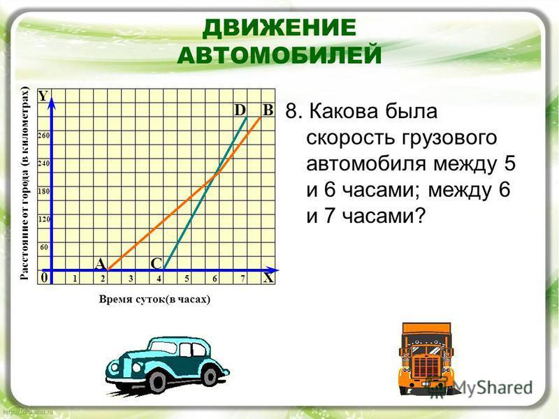 ДВИЖЕНИЕ АВТОМОБИЛЕЙ 8. Какова была скорость грузового автомобиля между 5 и 6 часами; между 6 и 7 часами? 0 D АС Y 6060 120 180 240 260 1234576 Время суток(в часах) Расстояние от города (в километрах) В X