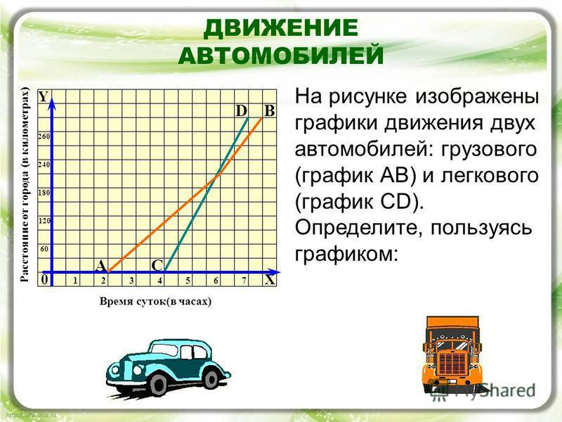 ДВИЖЕНИЕ АВТОМОБИЛЕЙ 0 D АС Y 6060 120 180 240 260 1234576 Время суток(в часах) Расстояние от города (в километрах) На рисунке изображены графики движения двух автомобилей: грузового (график АВ) и легкового (график СD). Определите, пользуясь графиком