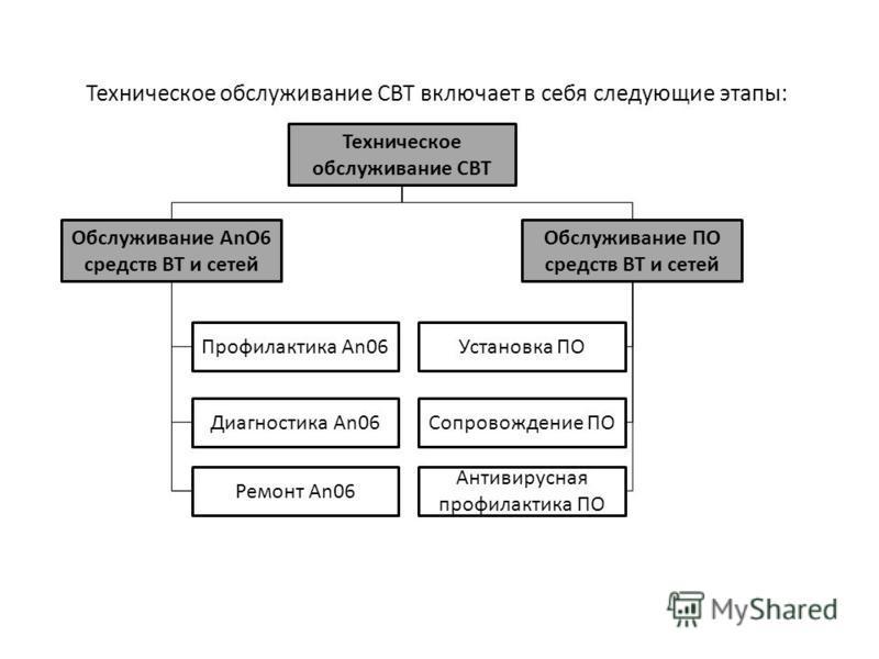 Техническое обслуживание СВТ включает в себя следующие этапы: Обслуживание AnО6 средств ВТ и сетей Профилактика An06Установка ПО Диагностика An06Сопровождение ПО Антивирусная профилактика ПО Ремонт An06 Обслуживание ПО средств ВТ и сетей Техническое