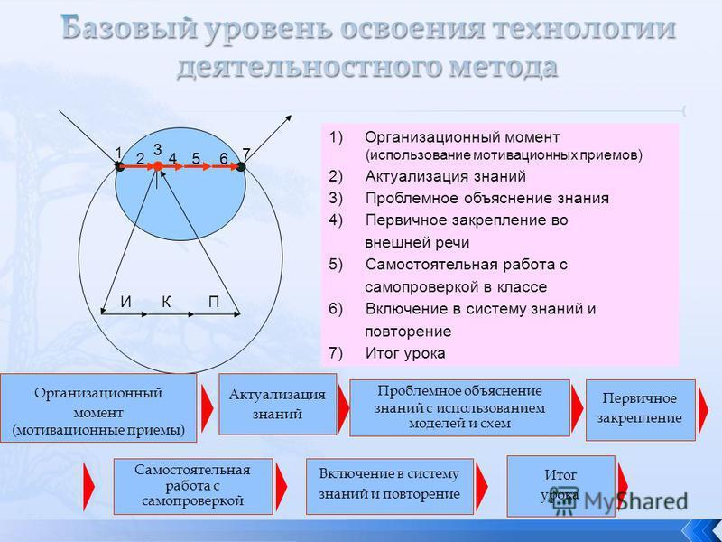 1)Организационный момент (использование мотивационных приемов) 2) Актуализация знаний 3) Проблемное объяснение знания 4) Первичное закрепление во внешней речи 5) Самостоятельная работа с самопроверкой в классе 6) Включение в систему знаний и повторен