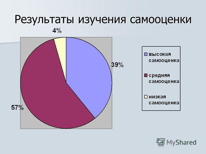 Результаты изучения самооценки