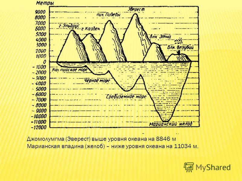 Джомолумгма (Эверест) выше уровня океана на 8846 м Марианская впадина (желоб) – ниже уровня океана на 11034 м.