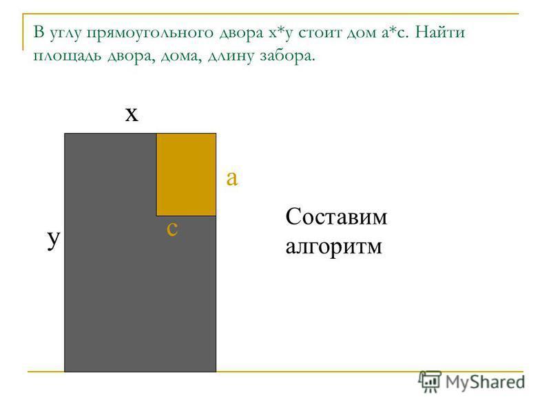 В углу прямоугольного двора х*у стоит дом а*с. Найти площадь двора, дома, длину забора. х у а с Составим алгоритм