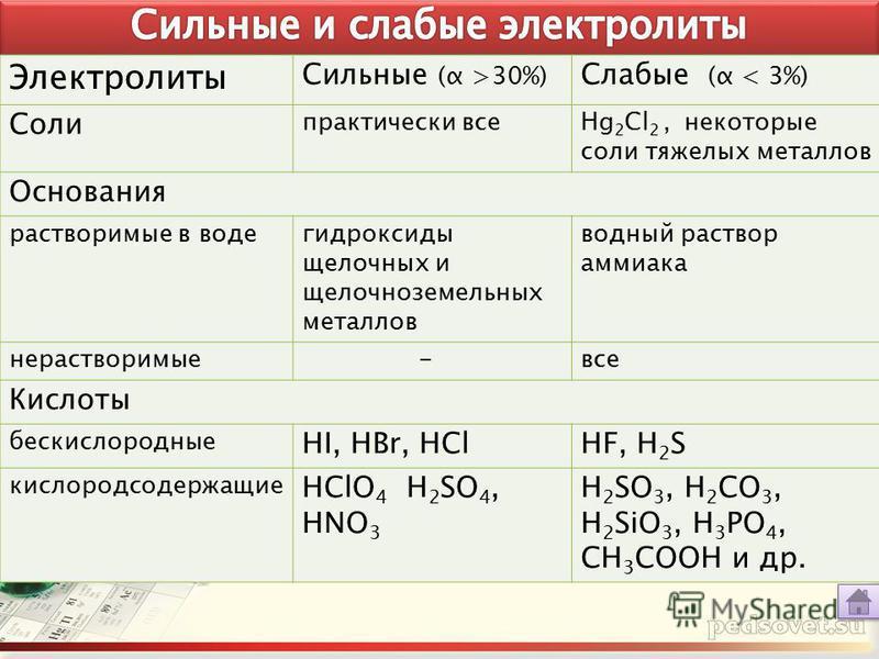Сильные (α >30%) Слабые (α < 3%) Соли практически всеHg 2 Cl 2, некоторые соли тяжелых металлов Основания растворимые в воде гидроксиды щелочных и щелочноземельных металлов водный раствор аммиака нерастворимые -все Кислоты бескислородные HI, HBr, HCl