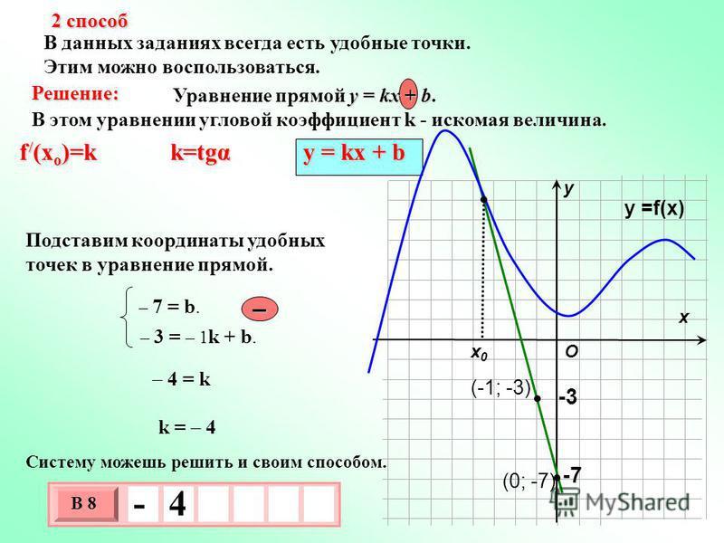 В данных заданиях всегда есть удобные точки. Этим можно воспользоваться. х х 0 х 0 у O у =f(x) -3 -7 2 способ 3 х 1 0 х В 8 - 4 Решение: у = kx + b Уравнение прямой у = kx + b. k В этом уравнении угловой коэффициент k - искомая величина. f / (x o )=k