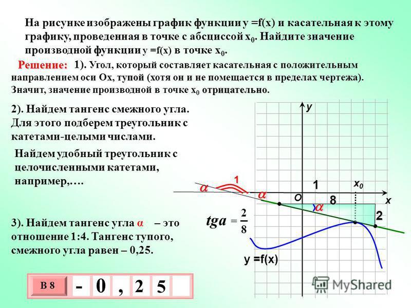 На рисунке изображены график функции у =f(x) и касательная к этому графику, проведенная в точке с абсциссой х 0. Найдите значение производной функции у =f(x) в точке х 0. х х 0 х 0 у тупой отрицательно 1). Угол, который составляет касательная с полож