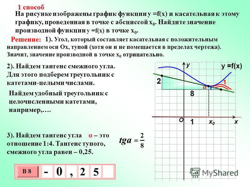 На рисунке изображены график функции у =f(x) и касательная к этому графику, проведенная в точке с абсциссой х 0. Найдите значение производной функции у =f(x) в точке х 0. х 0 х 0 у тупой отрицательно 1). Угол, который составляет касательная с положит