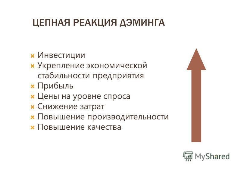 ЦЕПНАЯ РЕАКЦИЯ ДЭМИНГА Инвестиции Укрепление экономической стабильности предприятия Прибыль Цены на уровне спроса Снижение затрат Повышение производительности Повышение качества 31