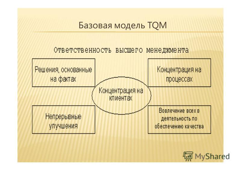Базовая модель TQM 5