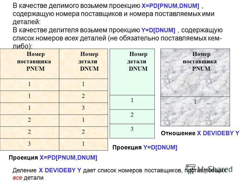 Номер поставщика PNUM Номер детали DNUM 11 12 13 21 22 31 Номер детали DNUM 1 2 3 Номер поставщика PNUM 1 В качестве делимого возьмем проекцию X=PD[PNUM,DNUM], содержащую номера поставщиков и номера поставляемых ими деталей: В качестве делителя возьм