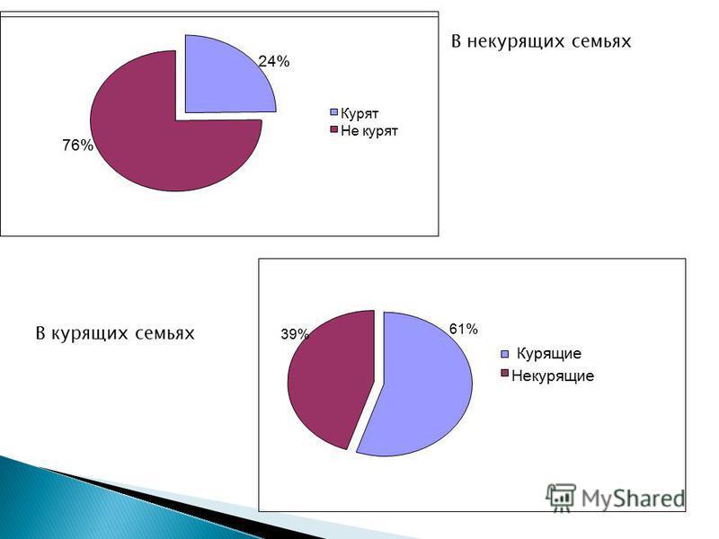 24% 76% Курят Не курят 39% 61% Курящие Некурящие В некурящих семьях В курящих семьях