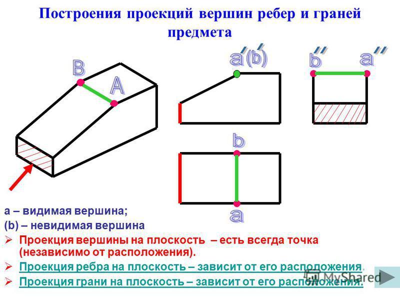 а – видимая вершина; (b) – невидимая вершина Проекция вершины на плоскость – есть всегда точка (независимо от расположения). Проекция ребра на плоскость – зависит от его расположения. Проекция ребра на плоскость – зависит от его расположения Проекция