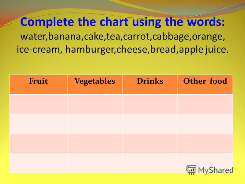 Complete the chart using the words: water,banana,cake,tea,carrot,cabbage,orange, ice-cream, hamburger,cheese,bread,apple juice. FruitVegetablesDrinksOther food