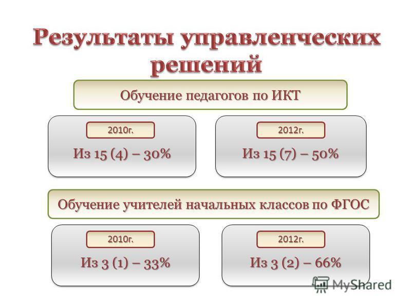 Из 15 (4) – 30% Из 15 (7) – 50% 2010 г.2012 г. Обучение педагогов по ИКТ Обучение учителей начальных классов по ФГОС Из 3 (1) – 33% Из 3 (2) – 66% 2010 г.2012 г.