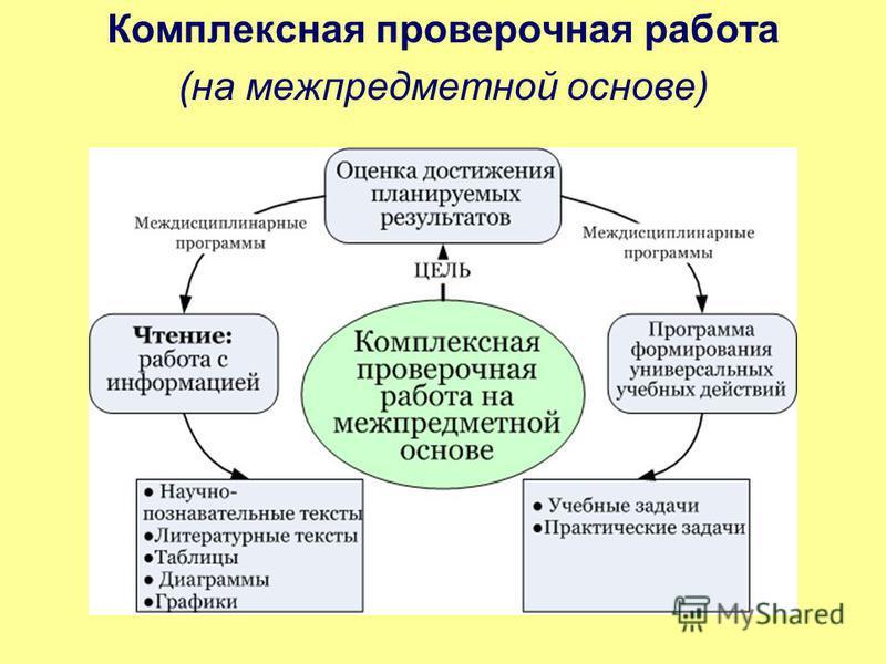 Комплексная проверочная работа (на межпредметной основе)
