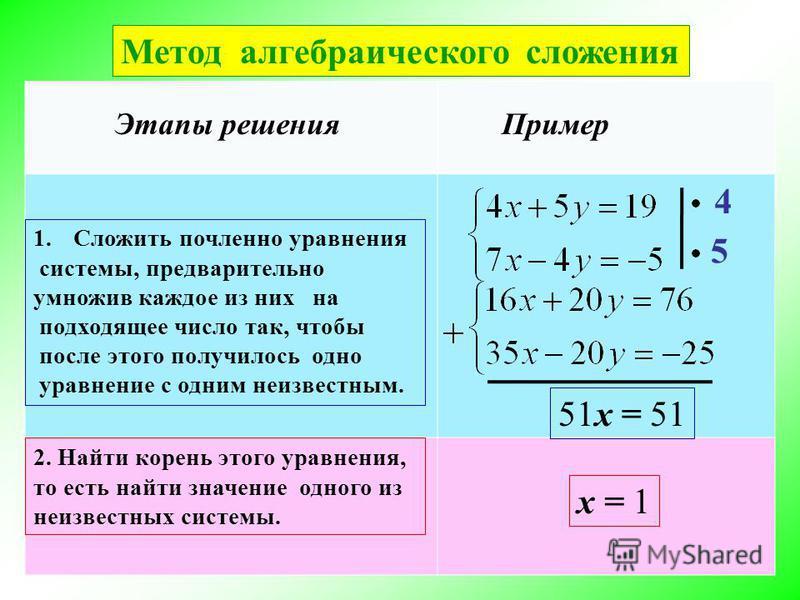 Метод алгебраического сложения Этапы решения Пример 1. Сложить почленное уравнения системы, предварительно умножив каждое из них на подходящее число так, чтобы после этого получилось одно уравнение с одним неизвестным. 2. Найти корень этого уравнения