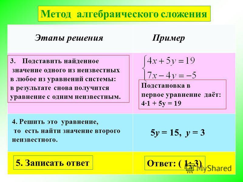Этапы решения Пример Метод алгебраического сложения 3. Подставить найденное значение одного из неизвестных в любое из уравнений системы: в результате снова получится уравнение с одним неизвестным. 4. Решить это уравнение, то есть найти значение второ