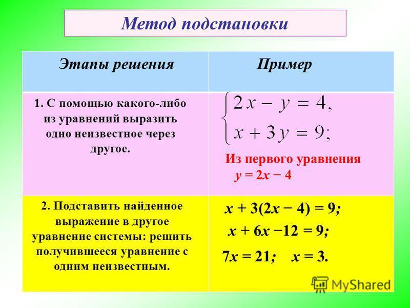 Метод подстановки Пример 1. С помощью какого-либо из уравнений выразить одно неизвестное через другое. 2. Подставить найденное выражение в другое уравнение системы: решить получившееся уравнение с одним неизвестным. Из первого уравнения y = 2x 4 x +