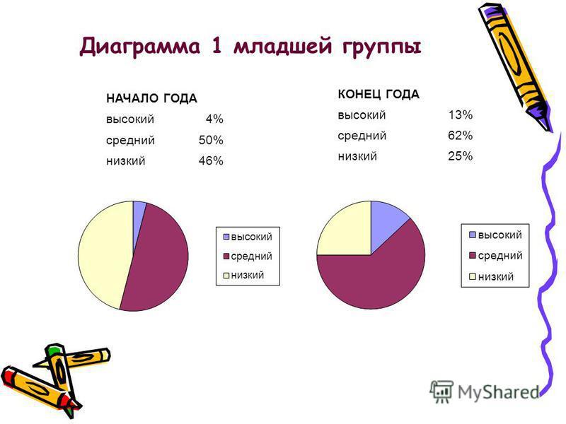 Диаграмма 1 младшей группы КОНЕЦ ГОДА высокий 13% средний 62% низкий 25% НАЧАЛО ГОДА высокий 4% средний 50% низкий 46%