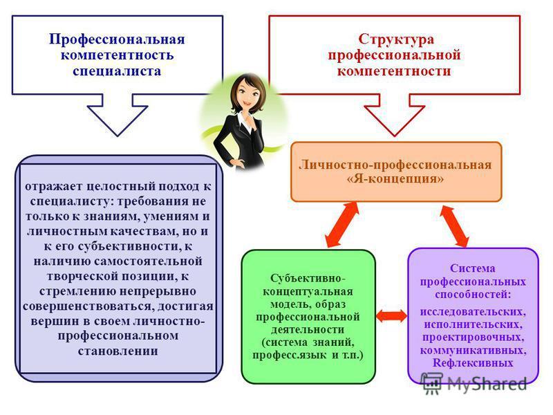 Профессиональная компетентность специалиста Структура профессиииональной компетентности Личностно-профессиииональная «Я-концепция» Система профессиииональных способностей: исследовательских, исполнительских, проектировочных, коммуникативных, Rефлекси
