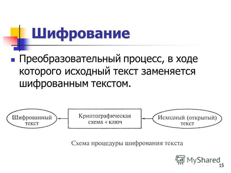 15 Шифрование Преобразовательный процесс, в ходе которого исходный текст заменяется шифрованным текстом.