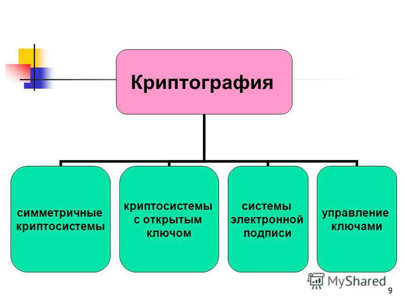9 Криптография симметричные криптосистемы с открытым ключом системы электронной подписи управление ключами