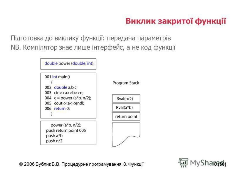 © 2006 Бублик В.В. Процедурне програмування. 8. Функції18 (50) Виклик закритої функції Підготовка до виклику функції: передача параметрів NB. Компілятор знає лише інтерфейс, а не код функції
