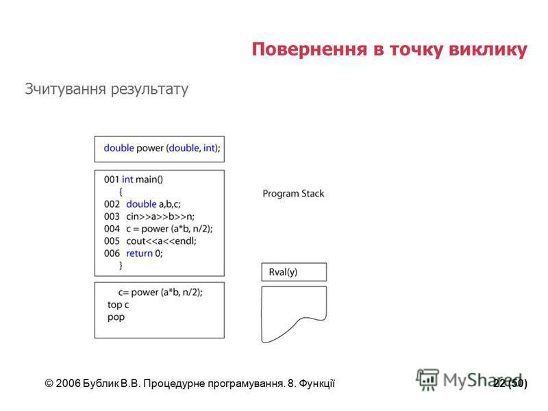 © 2006 Бублик В.В. Процедурне програмування. 8. Функції22 (50) Повернення в точку виклику Зчитування результату