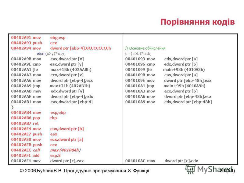 © 2006 Бублик В.В. Процедурне програмування. 8. Функції29 (50) Порівняння кодів 00402A91 mov ebp,esp 00402A93 push ecx 00402A94 mov dword ptr [ebp-4],0CCCCCCCCh return(x>y)? x :y; 00402A9B mov eax,dword ptr [x] 00402A9E cmp eax,dword ptr [y] 00402AA1