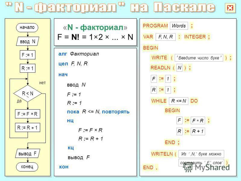 F : = 1 начало да нет конец ввод N вывод F R : = 1 F : = F R R : = R + 1 R < N алг Факториал цел F, N, R ввод N нач кон вывод F нц кц пока R <= N, повторять F := 1 R := 1 F := F R R := R + 1 «N - факториал» F = N! = 1 2... N «N - факториал» F = N! =
