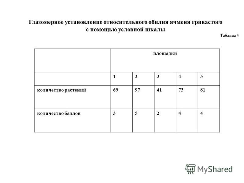 Глазомерное установление относительного обилия ячменя гривастого с помощью условной шкалы Таблица 4 площадки 12345 количество растений 6997417381 количество баллов 35244