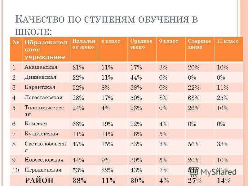 К АЧЕСТВО ПО СТУПЕНЯМ ОБУЧЕНИЯ В ШКОЛЕ : Образовател ьное учреждение Начальн ое звено 4 класс Среднее звено 9 класс Старшее звено 11 класс 1 Анашенская 21%11%17%3%20%10% 2 Дивненская 22%11%44%0% 3 Бараитская 32%8%38%0%22%11% 4 Легостаевская 28%17%50%