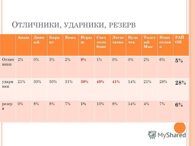 О ТЛИЧНИКИ, УДАРНИКИ, РЕЗЕРВ Анаш Дивн ый Бара ит Кома Игры ш Свет лоло бова Легос тасеево Куль чек Толст ый Мыс Ново селов о РАЙ ОН Отлич ники 2%0%3%2% 9% 1%0% 2%6% 5% ударники 21%30% 31% 39%40%41% 14%21%28% резерв 0%8% 7% 1% 10%8%14%4%7% 6%