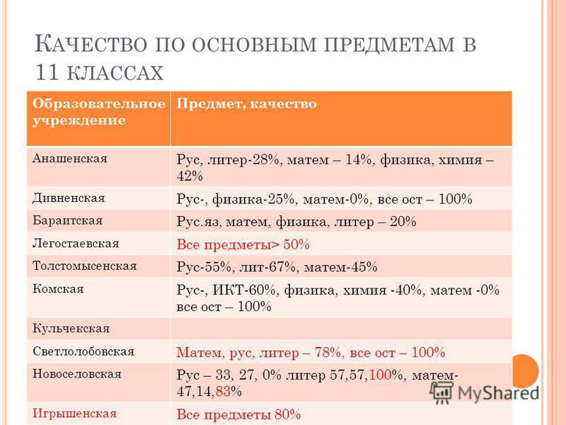 К АЧЕСТВО ПО ОСНОВНЫМ ПРЕДМЕТАМ В 11 КЛАССАХ Образовательное учреждение Предмет, качество Анашенская Рус, литер-28%, матем – 14%, физика, химия – 42% Дивненская Рус-, физика-25%, матем-0%, все ост – 100% Бараитская Рус.яз, матем, физика, литер – 20%