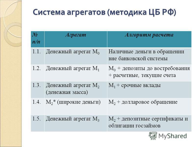 Система агрегатов (методика ЦБ РФ) п/п Агрегат Алгоритм расчета 1.1. Денежный агрегат М 0 Наличные деньги в обращении вне банковской системы 1.2. Денежный агрегат M 1 М 0 + депозиты до востребования + расчетные, текущие счета 1.3. Денежный агрегат М