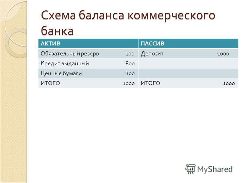 Схема баланса коммерческого банка АКТИВПАССИВ Обязательный резерв 100Депозит 1000 Кредит выданный 800 Ценные бумаги 100 ИТОГО 1000
