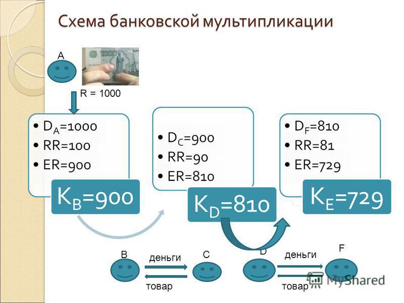 Схема банковской мультипликации R = 1000 деньги товар ВС D F деньги товар А