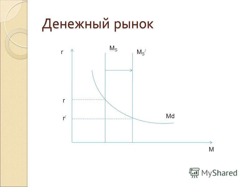 Денежный рынок.M.M r M MS/MS/ MSMS r r/r/ Md