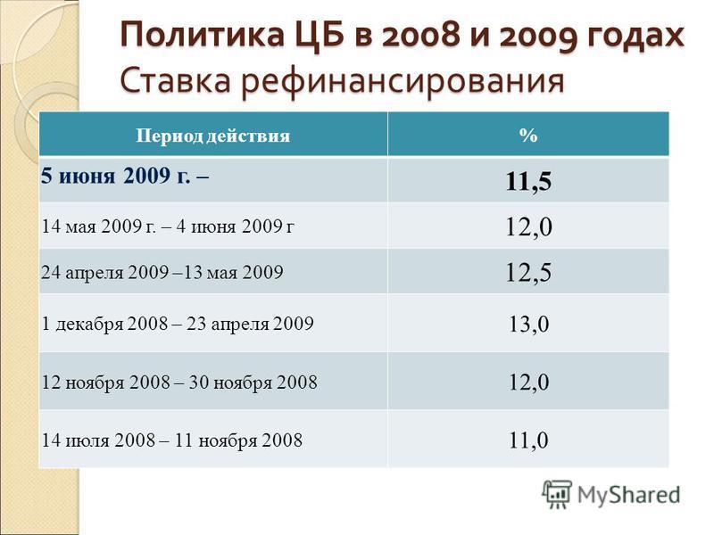 Политика ЦБ в 2008 и 2009 годах Ставка рефинансирования Период действия% 5 июня 2009 г. – 11,5 14 мая 2009 г. – 4 июня 2009 г 12,0 24 апреля 2009 –13 мая 2009 12,5 1 декабря 2008 – 23 апреля 2009 13,0 12 ноября 2008 – 30 ноября 2008 12,0 14 июля 2008