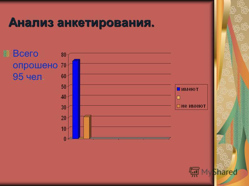 Анализ анкетирования. Всего опрошено 95 чел.