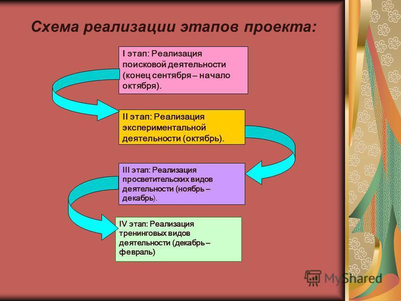 Схема реализации этапов проекта: I этап: Реализация поисковой деятельности (конец сентября – начало октября). II этап: Реализация экспериментальной деятельности (октябрь). III этап: Реализация просветительских видов деятельности (ноябрь – декабрь). I