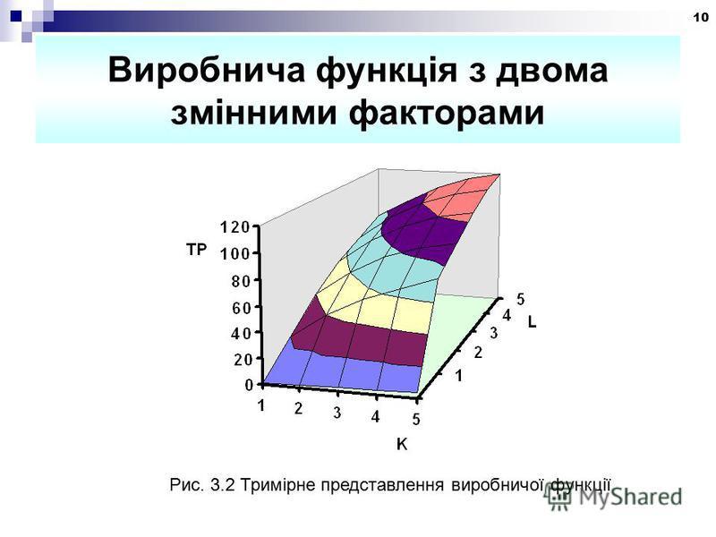 10 Виробнича функція з двома змінними факторами Рис. 3.2 Тримірне представлення виробничої функції
