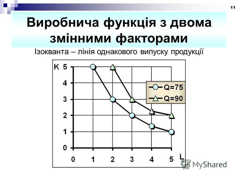 11 Виробнича функція з двома змінними факторами Ізокванта – лінія однакового випуску продукції