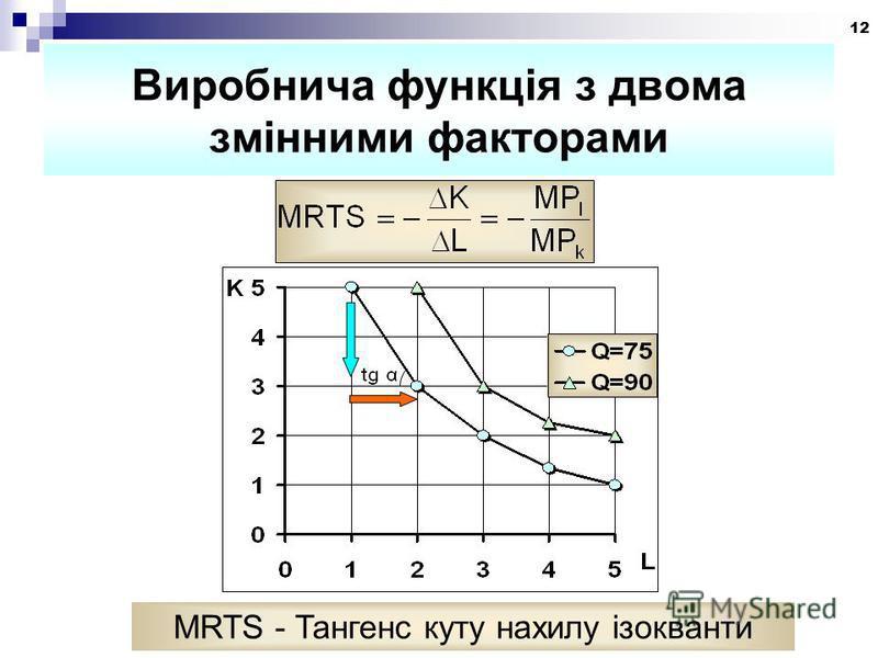 12 Виробнича функція з двома змінними факторами MRTS - Тангенс куту нахилу ізокванти