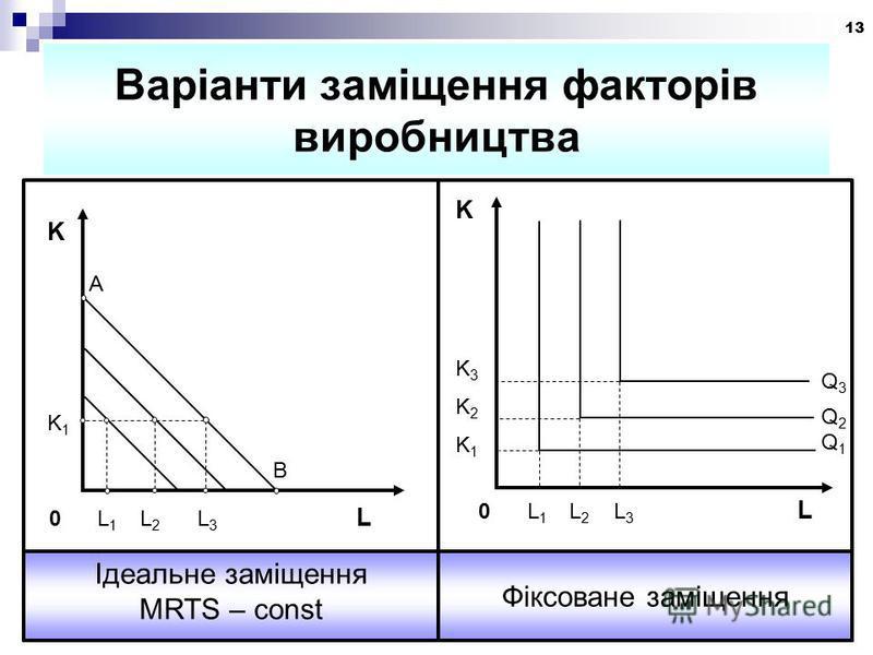 13 Варіанти заміщення факторів виробництва Фіксоване заміщення Ідеальне заміщення MRTS – const 0 L 1 L 2 L 3 L KK3K2K1KK3K2K1 Q3Q2Q1Q3Q2Q1 KK1KK1 A B