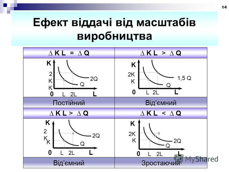 14 Ефект віддачі від масштабів виробництва K 1,5 Q Q 2K K 0 L 2L L K 2KK2KK 2Q Q 0 L 2L L 2K 2Q K Q K 0 L 2L L 2K2K ЗростаючийВідємний K L < Q K L > Q ВідємнийПостійний K L > Q K L = Q K K 2Q Q 0 L 2L L