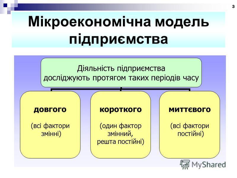 3 Мікроекономічна модель підприємства Діяльність підприємства досліджують протягом таких періодів часу довгого (всі фактори змінні) короткого (один фактор змінний, решта постійні) миттєвого (всі фактори постійні)