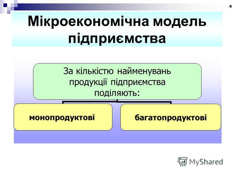 4 Мікроекономічна модель підприємства За кількістю найменувань продукції підприємства поділяють: монопродуктовібагатопродуктові